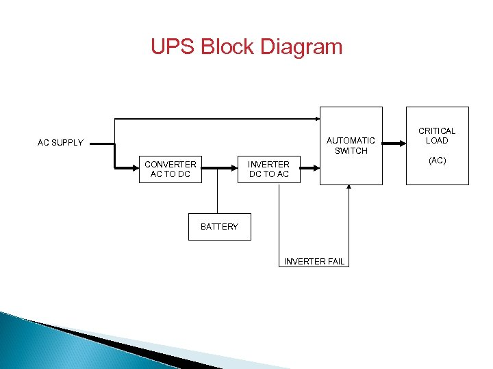 UPS Block Diagram AUTOMATIC SWITCH AC SUPPLY CONVERTER AC TO DC INVERTER DC TO