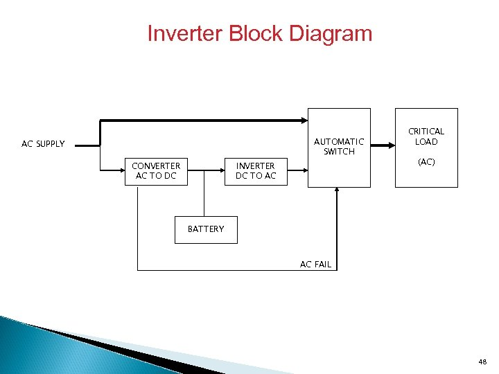 Inverter Block Diagram AUTOMATIC SWITCH AC SUPPLY CONVERTER AC TO DC INVERTER DC TO