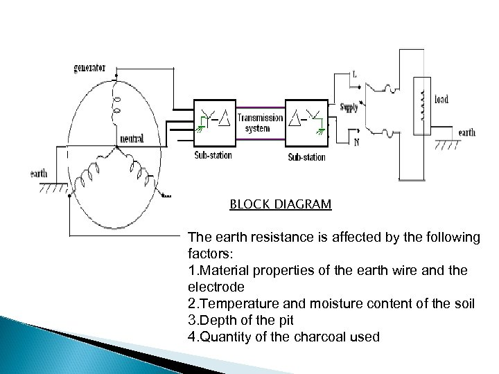 BLOCK DIAGRAM The earth resistance is affected by the following factors: 1. Material properties