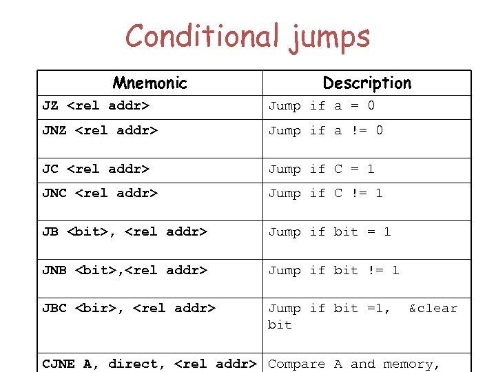 Conditional jumps Mnemonic Description JZ <rel addr> Jump if a = 0 JNZ <rel