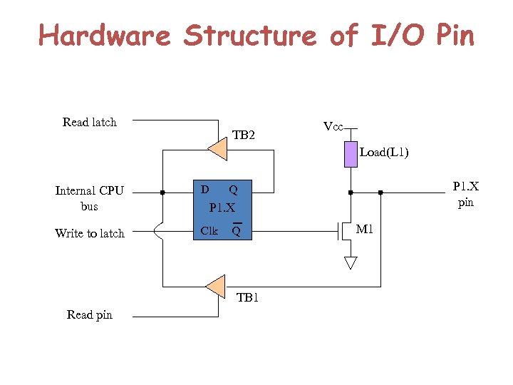 Hardware Structure of I/O Pin Read latch TB 2 Vcc Load(L 1) Internal CPU