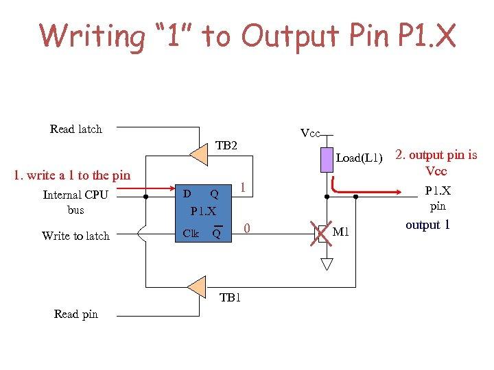 "Writing "" 1"" to Output Pin P 1. X Read latch Vcc TB 2"