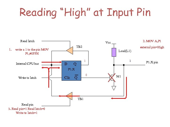 """Reading """"High"""" at Input Pin Read latch 1. TB 2 write a 1 to"""