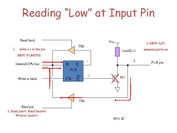 """Reading """"Low"""" at Input Pin Read latch 1. Vcc 2. MOV A, P 1"""
