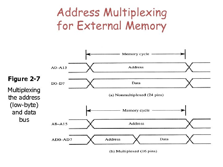 Address Multiplexing for External Memory Figure 2 -7 Multiplexing the address (low-byte) and data