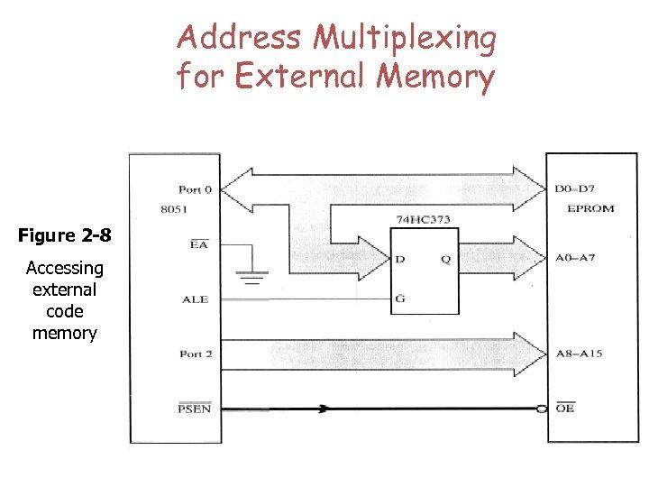 Address Multiplexing for External Memory Figure 2 -8 Accessing external code memory
