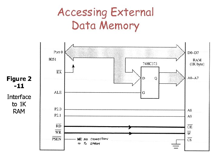 Accessing External Data Memory Figure 2 -11 Interface to 1 K RAM
