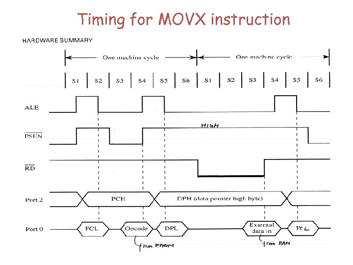 Timing for MOVX instruction
