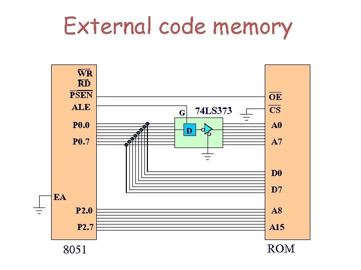 External code memory WR RD PSEN ALE P 0. 0 P 0. 7 74