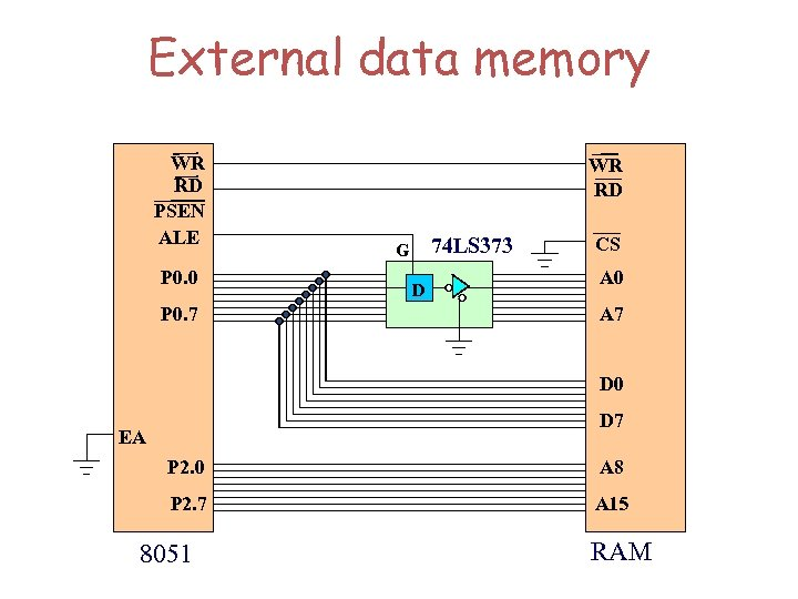 External data memory WR RD PSEN ALE P 0. 0 P 0. 7 WR