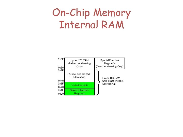 On-Chip Memory Internal RAM