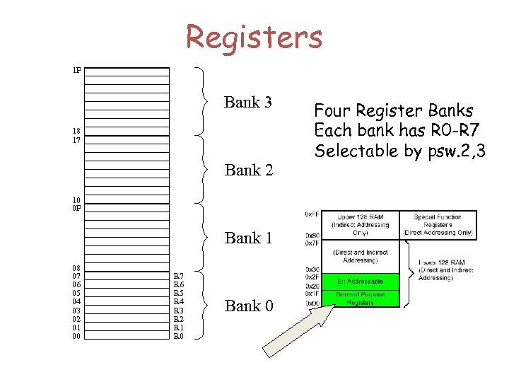 Registers 1 F Bank 3 18 17 Bank 2 10 0 F Bank 1