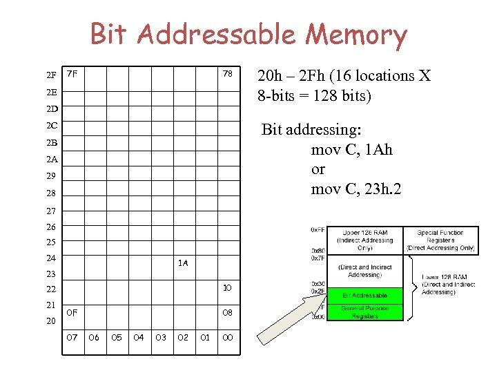Bit Addressable Memory 2 F 7 F 78 2 E 2 D Bit addressing: