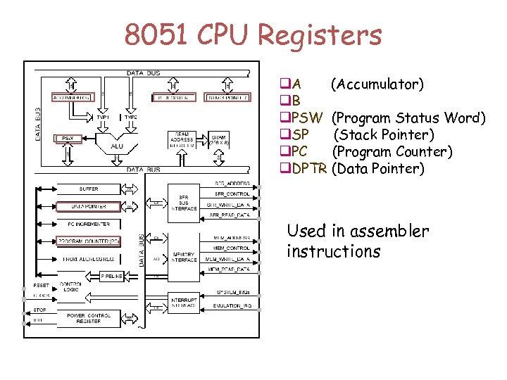 8051 CPU Registers q. A (Accumulator) q. B q. PSW (Program Status Word) q.