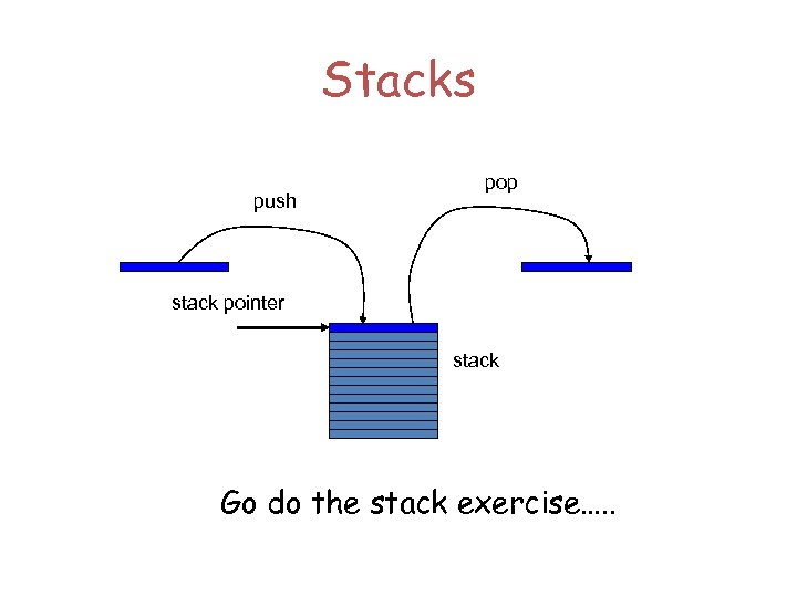 Stacks push pop stack pointer stack Go do the stack exercise…. .
