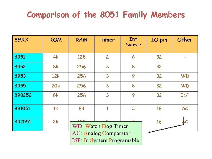 Comparison of the 8051 Family Members Int IO pin Other 2 6 32 -