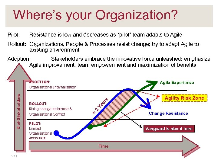 """Where's your Organization? Pilot: Resistance is low and decreases as """"pilot"""" team adapts to"""