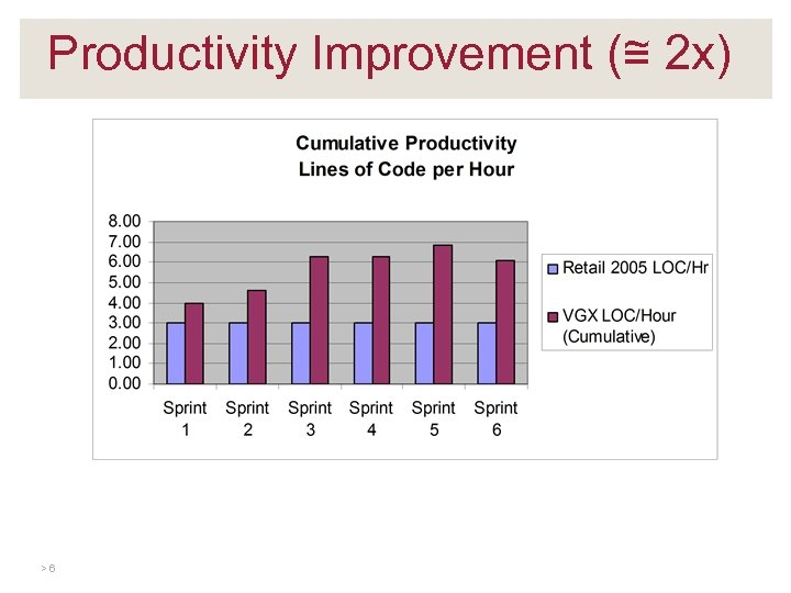 Productivity Improvement (≅ 2 x) >6