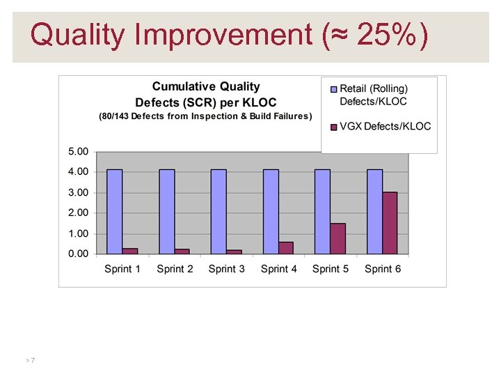 Quality Improvement (≈ 25%) >7