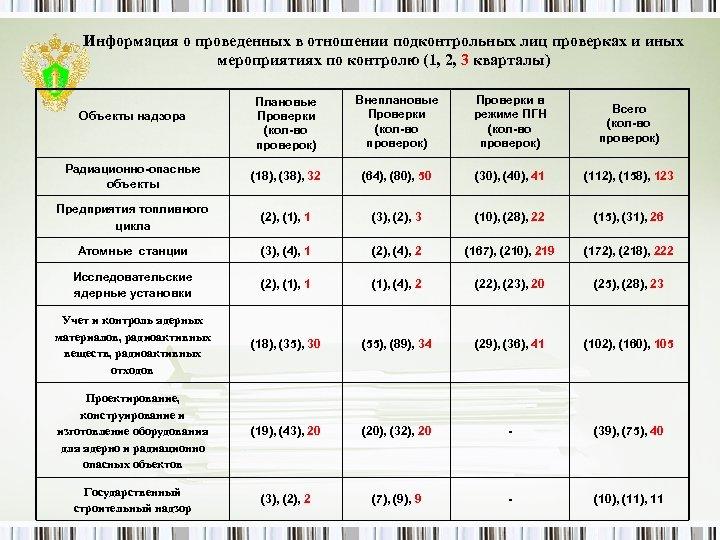 Информация о проведенных в отношении подконтрольных лиц проверках и иных мероприятиях по контролю (1,