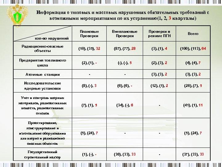 Информация о типовых и массовых нарушениях обязательных требований с возможными мероприятиями по их устранению(1,