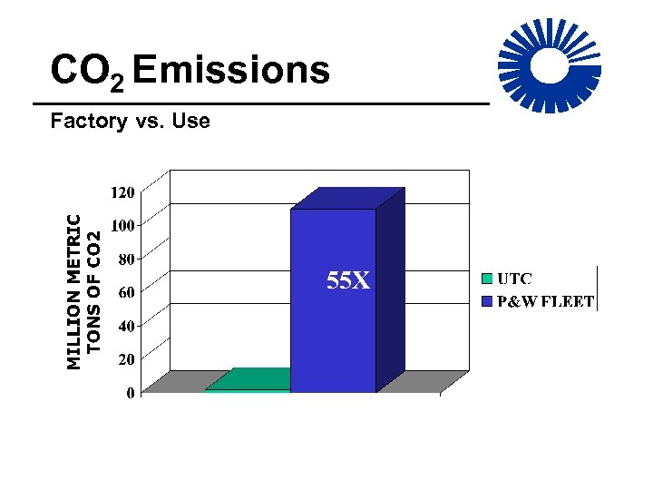 CO 2 Emissions Factory vs. Use 55 X