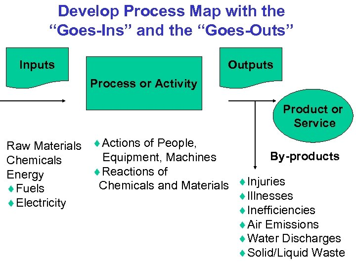 "Develop Process Map with the ""Goes-Ins"" and the ""Goes-Outs"" Inputs Outputs Process or Activity"