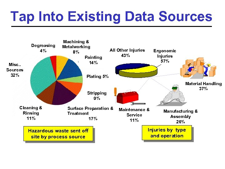 Tap Into Existing Data Sources Degreasing 4% Misc. . Sources 32% Machining & Metalworking