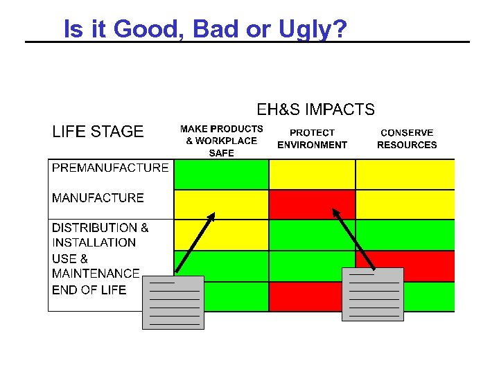 Is it Good, Bad or Ugly?