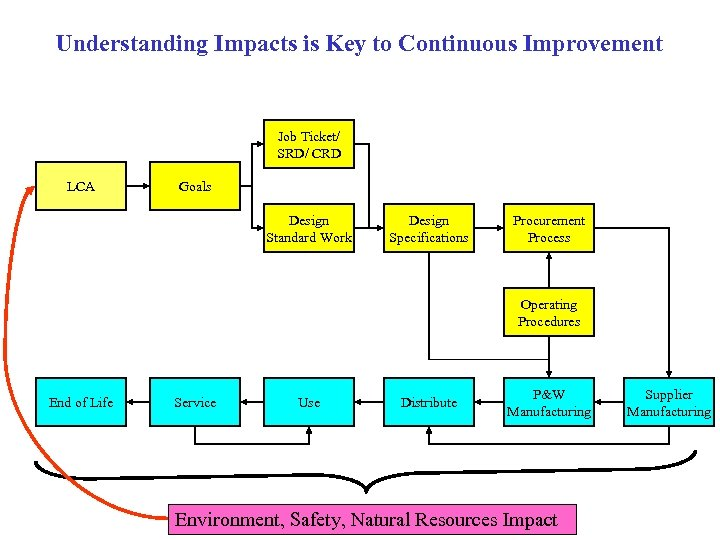 Understanding Impacts is Key to Continuous Improvement Job Ticket/ SRD/ CRD LCA Goals Design