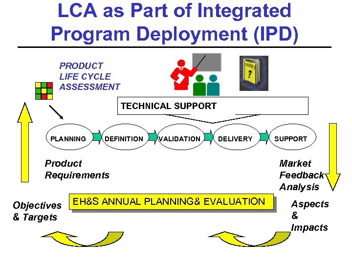 LCA as Part of Integrated Program Deployment (IPD) PRODUCT LIFE CYCLE ASSESSMENT TECHNICAL SUPPORT