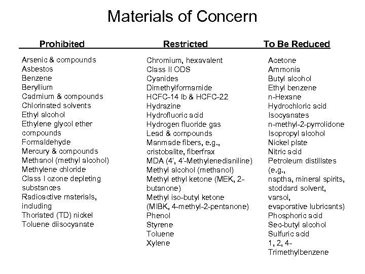 Materials of Concern Prohibited Arsenic & compounds Asbestos Benzene Beryllium Cadmium & compounds Chlorinated