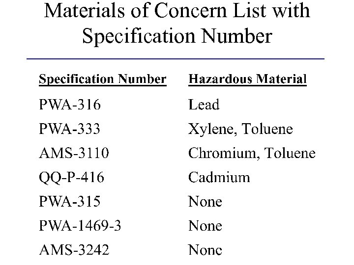 Materials of Concern List with Specification Number