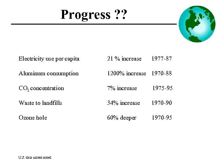 Progress ? ? Electricity use per capita 21 % increase Aluminum consumption 1200% increase
