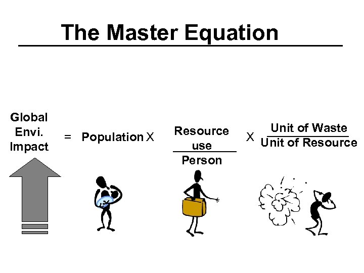 The Master Equation Global Envi. Impact = Population X Resource use Person Unit of