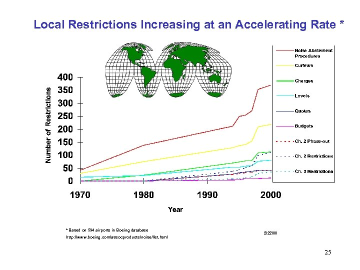 Local Restrictions Increasing at an Accelerating Rate * * Based on 594 airports in