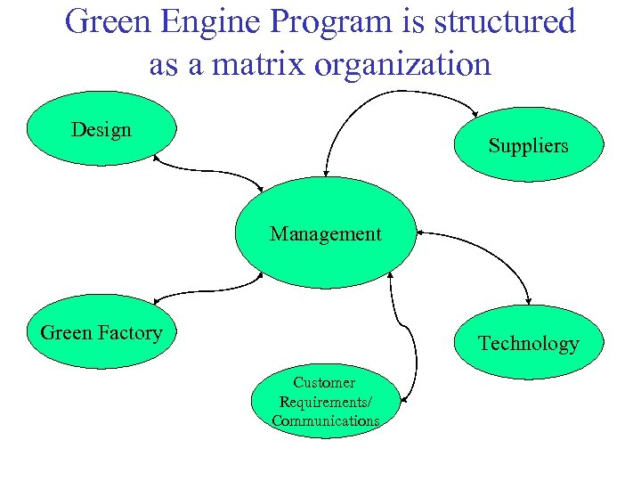 Green Engine Program is structured as a matrix organization Design Suppliers Management Green Factory