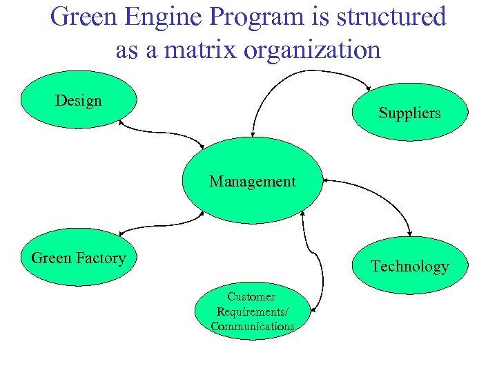 Green Engine Program is structured as a matrix organization Design Suppliers Management Green Factory
