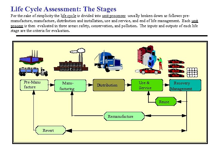 Life Cycle Assessment: The Stages For the sake of simplicity the life cycle is