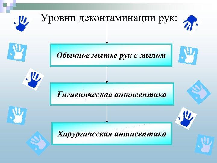 Уровни деконтаминации рук: Обычное мытье рук с мылом Гигиеническая антисептика Хирургическая антисептика
