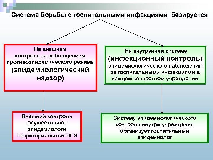 Система борьбы с госпитальными инфекциями базируется На внешнем контроле за соблюдением противоэпидемического режима (эпидемиологический