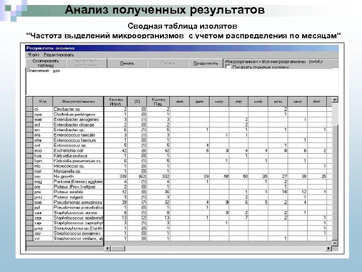 Анализ полученных результатов Сводная таблица изолятов