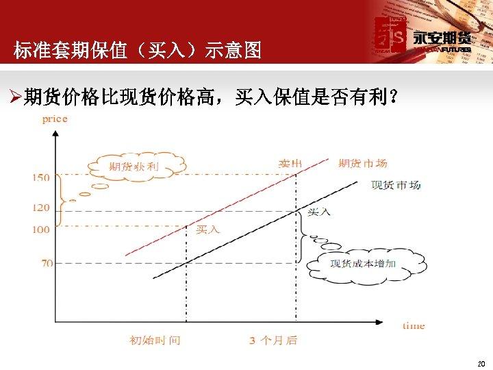 标准套期保值(买入)示意图 Ø期货价格比现货价格高,买入保值是否有利? 20