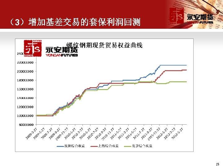 (3)增加基差交易的套保利润回测 25