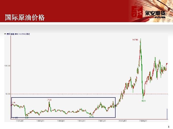 国际原油价格 5