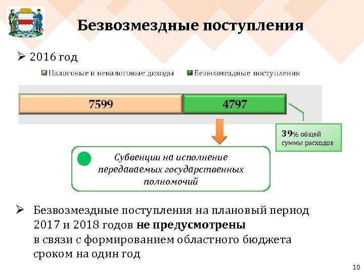 Безвозмездные поступления Ø 2016 год 39% общей суммы расходов Субвенции на исполнение передаваемых государственных