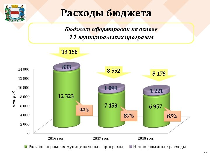 Расходы бюджета Бюджет сформирован на основе 11 муниципальных программ 13 156 млн. руб. 8