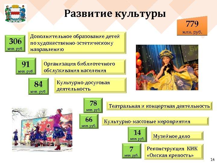 Развитие культуры 306 млн. руб. Дополнительное образование детей по художественно-эстетическому направлению 91 779 Организация