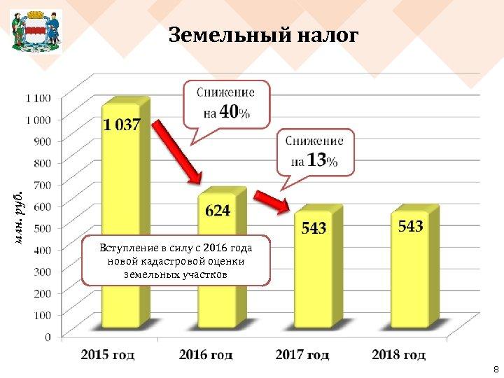 млн. руб. Земельный налог Вступление в силу с 2016 года новой кадастровой оценки земельных