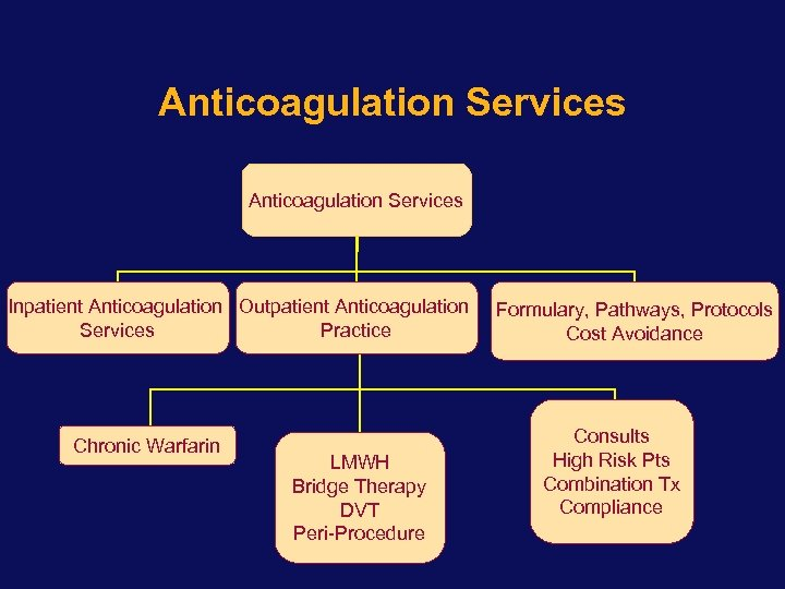 Anticoagulation Services Inpatient Anticoagulation Outpatient Anticoagulation Services Practice Chronic Warfarin LMWH Bridge Therapy DVT
